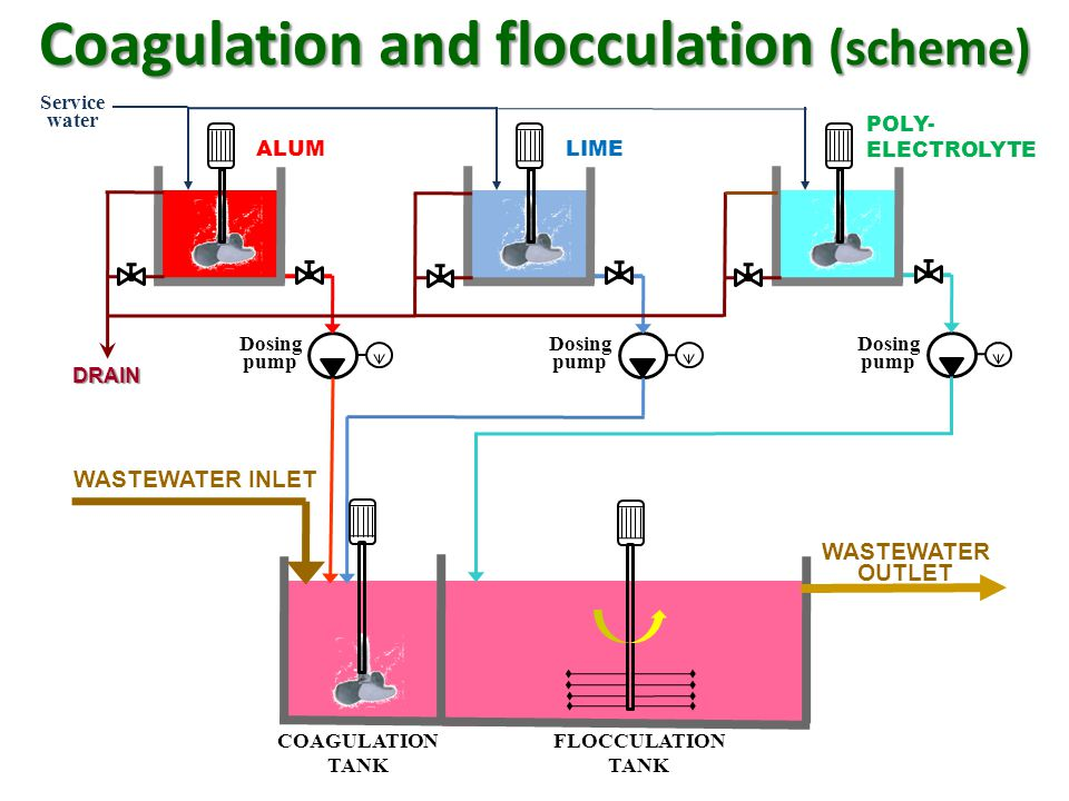 Coagulation and flocculation (scheme) DRAIN Dosing pump Dosing pump Dosing pump ALUMLIME POLY- ELECTROLYTE COAGULATION TANK FLOCCULATION TANK WASTEWAT
