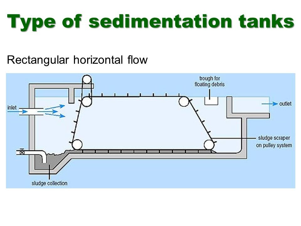 Type of sedimentation tanks Rectangular horizontal flow