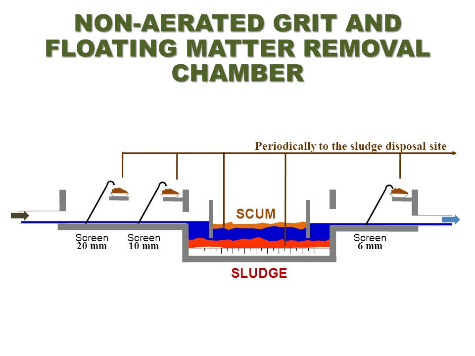 SLUDGE SCUM Screen 20 mm Screen 10 mm Screen 6 mm NON-AERATED GRIT AND FLOATING MATTER REMOVAL CHAMBER Periodically to the sludge disposal site