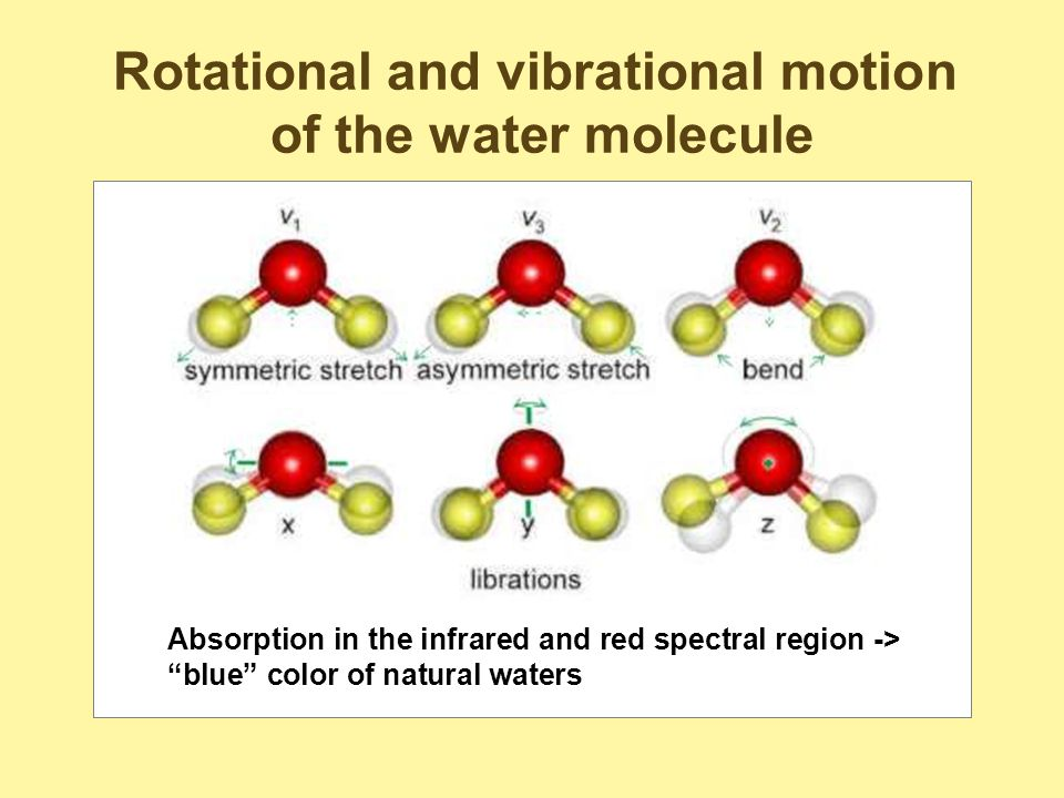 Rotational and vibrational motion of the water molecule Absorption in the infrared and red spectral region -> blue color of natural waters