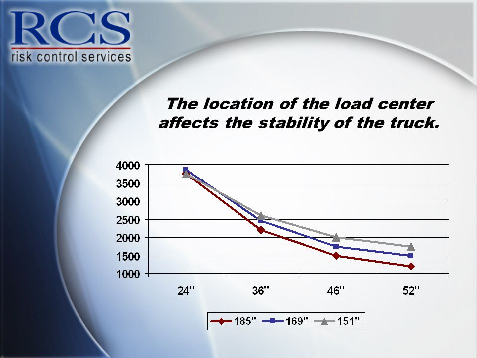 The location of the load center affects the stability of the truck.
