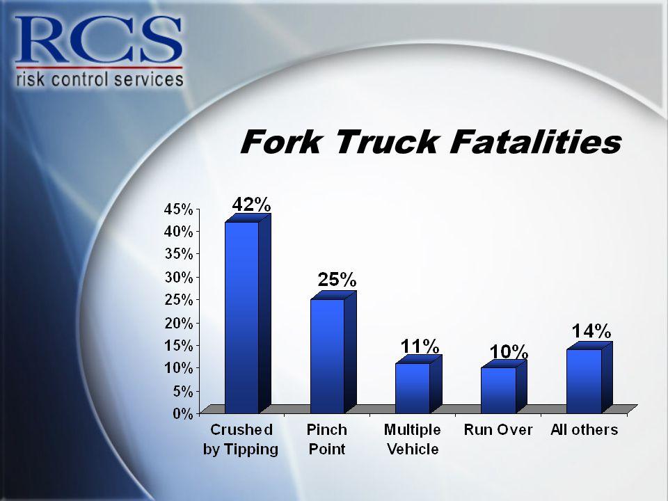 Fork Truck Fatalities