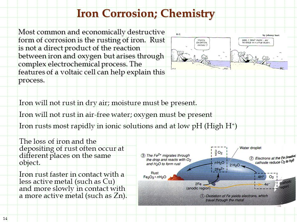 14 Iron Corrosion; Chemistry Iron will not rust in dry air; moisture must be present. Iron will not rust in air-free water; oxygen must be present Iro