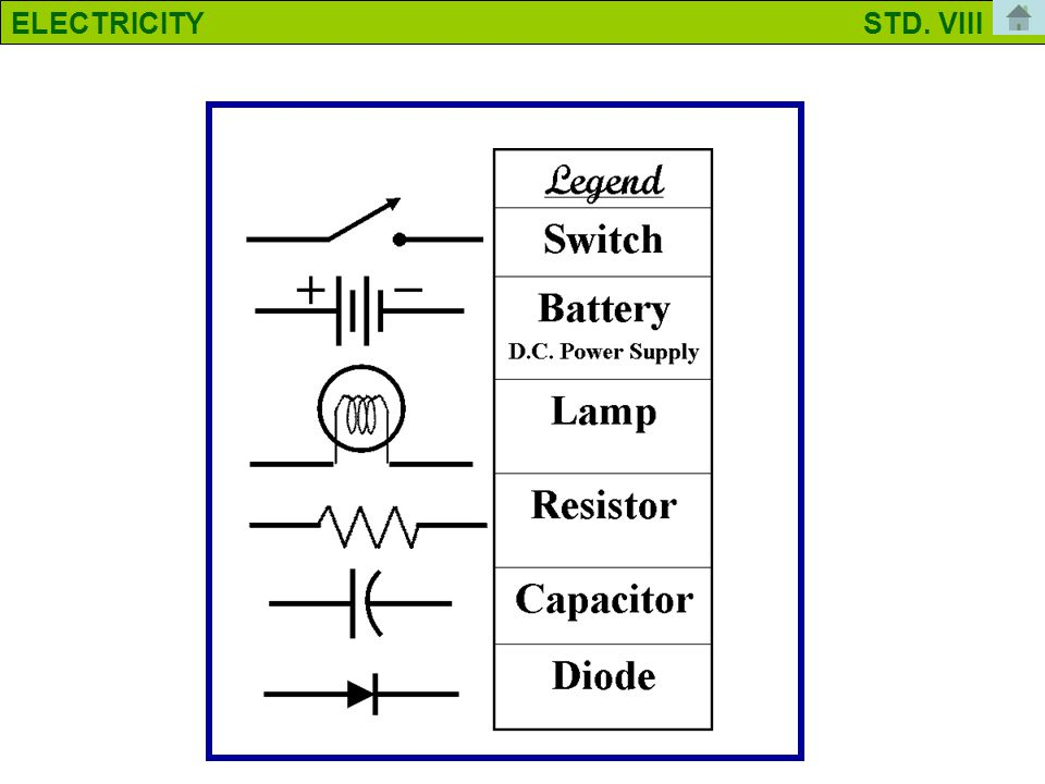 Why symbols? If you were to describe an electric circuit to someone, it is likely that you would want to draw it. It takes time to draw a circuit, bec