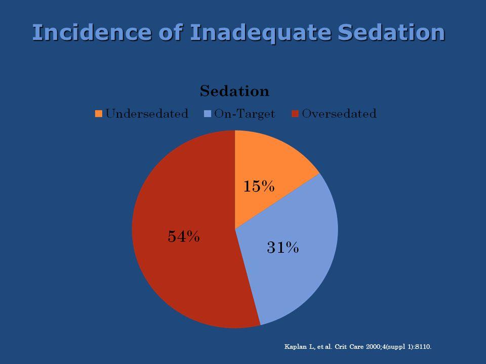 Incidence of Inadequate Sedation Kaplan L, et al. Crit Care 2000;4(suppl 1):S110.