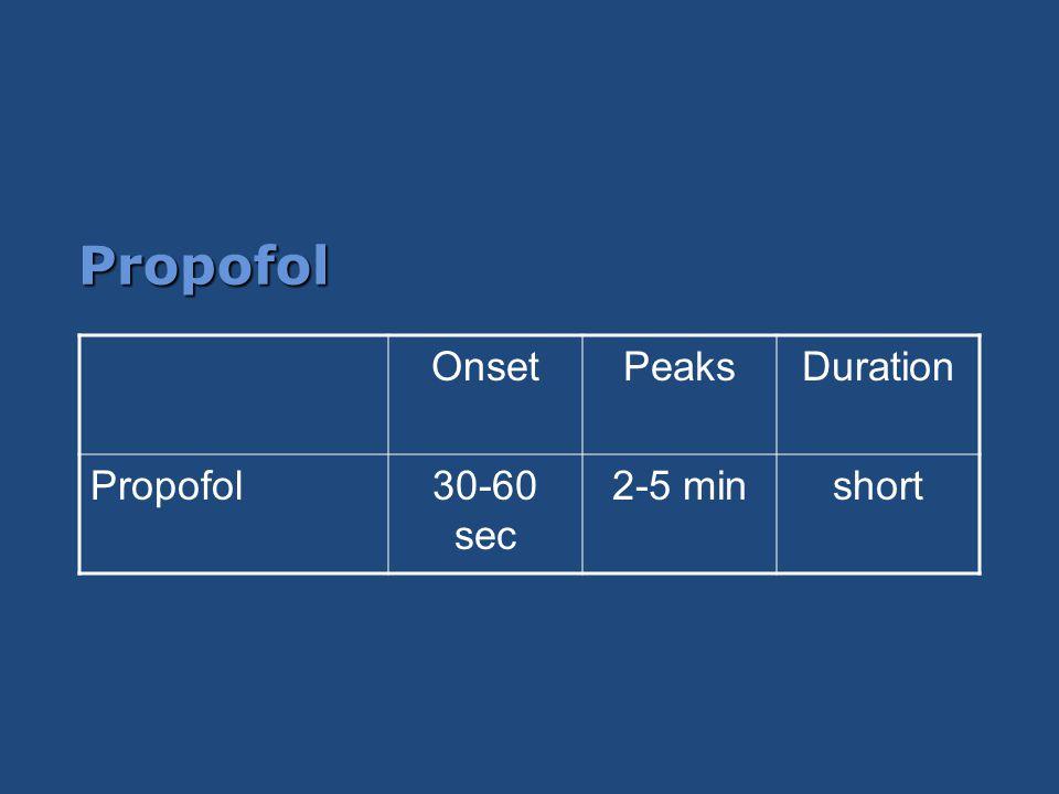 Propofol OnsetPeaksDuration Propofol30-60 sec 2-5 minshort