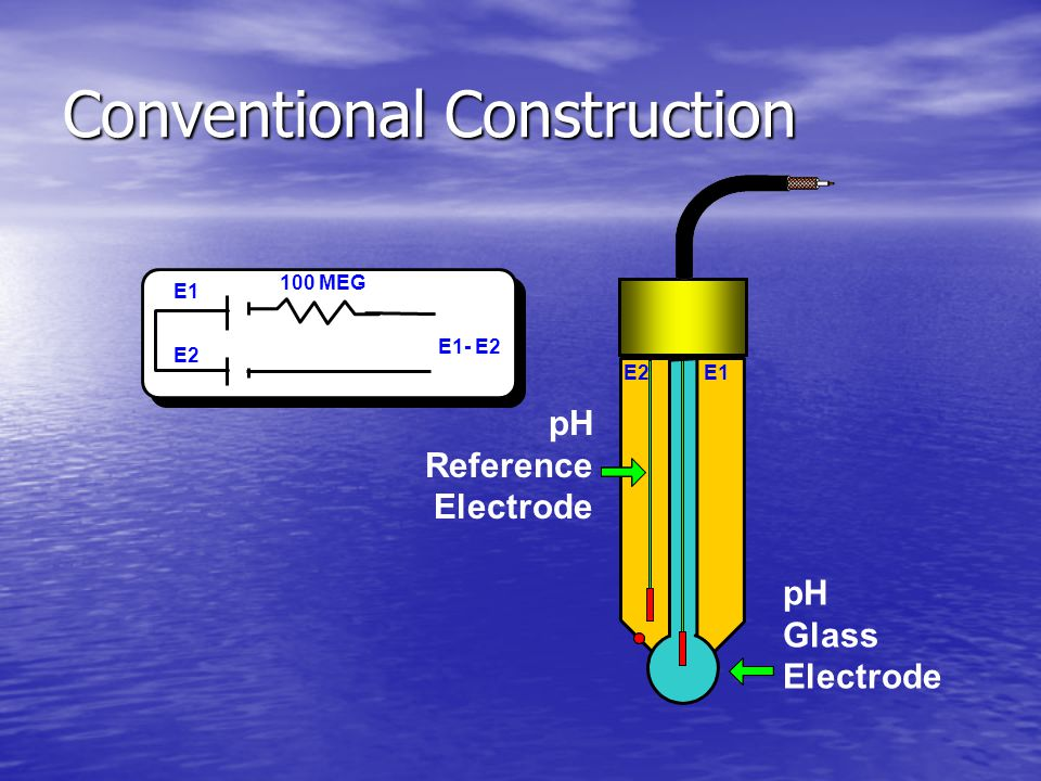 Combined Electrode Pair Conventional Technique E1 E2 E1 E2 E1- E2 100 MEG pH Glass Electrode pH Reference Electrode
