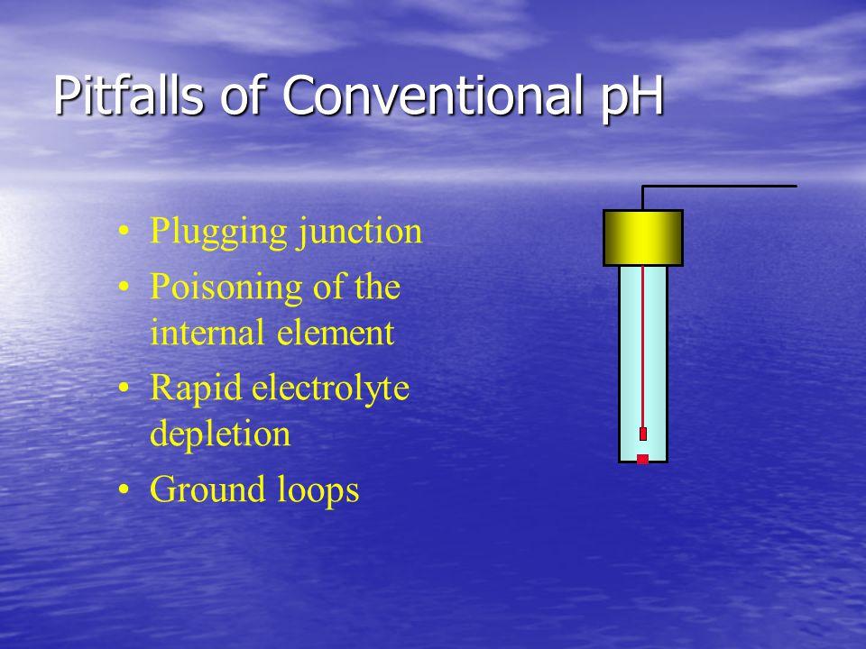 Conventional Construction pH Reference Electrode pH Glass Electrode E1E2 E1 E2 E1- E2 100 MEG