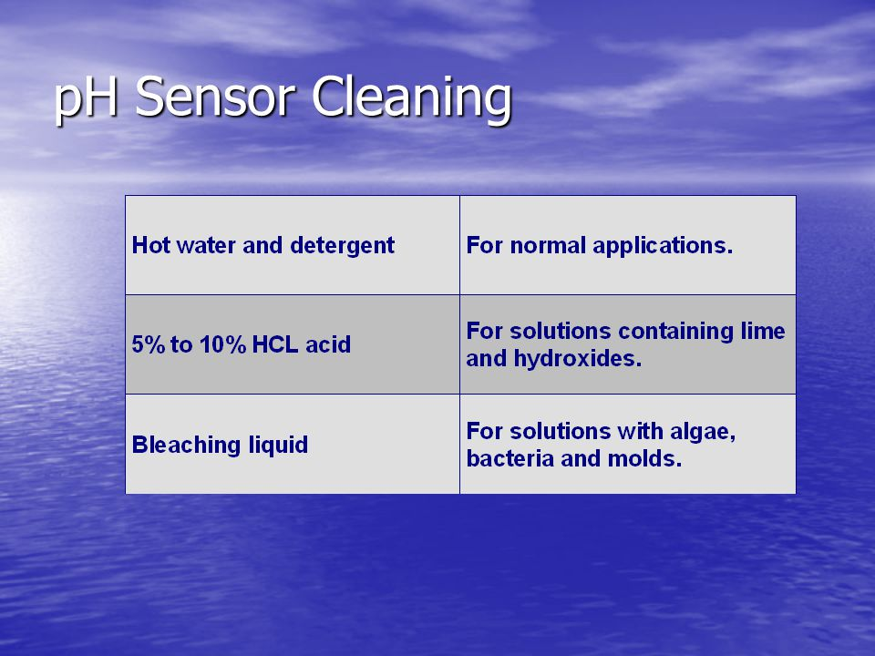 pH Sensor Care Dehydration Dehydration Detrimental factors to electrode life Detrimental factors to electrode life –Abrasion –Coating –Temperature Sho