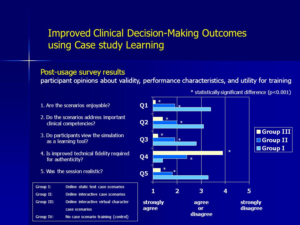 Post-usage survey results participant opinions about validity, performance characteristics, and utility for training 1.