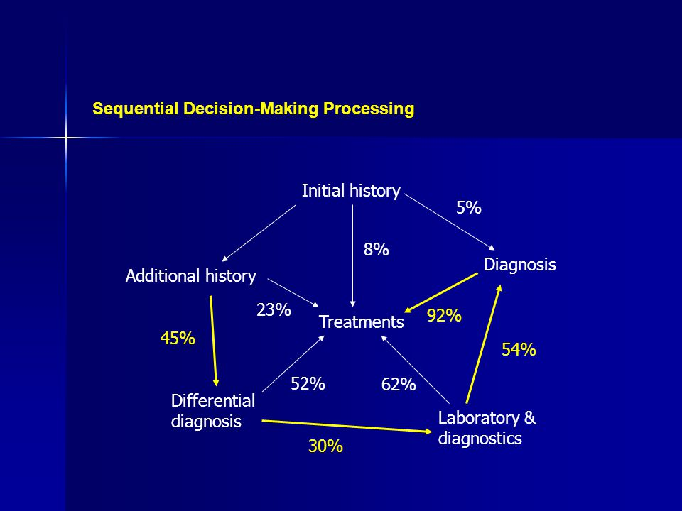 Diagnosis Initial history Additional history Laboratory & diagnostics Treatments Differential diagnosis 8% 92% 62% 52% 23% Sequential Decision-Making Processing 45% 30% 54% 5%