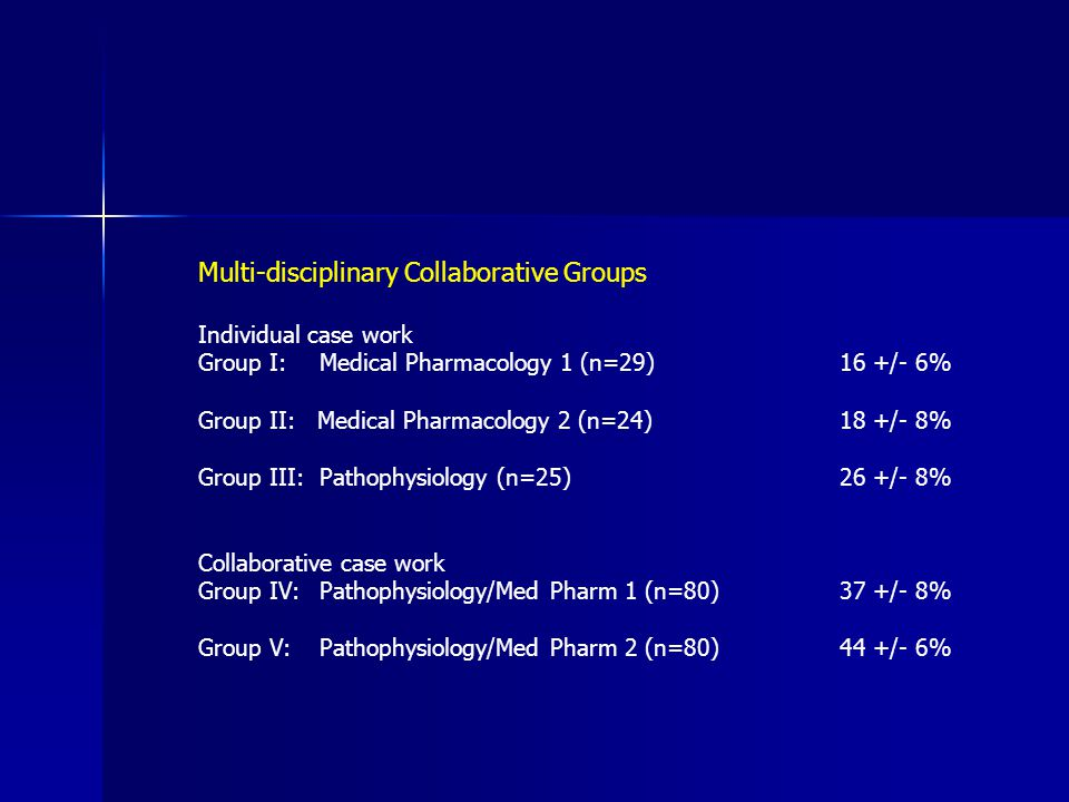 Multi-disciplinary Collaborative Groups Individual case work Group I: Medical Pharmacology 1 (n=29)16 +/- 6% Group II: Medical Pharmacology 2 (n=24)18