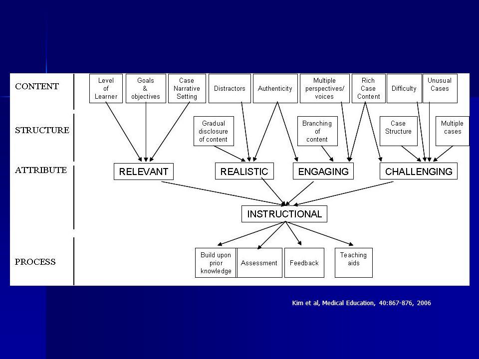 Kim et al, Medical Education, 40:867-876, 2006