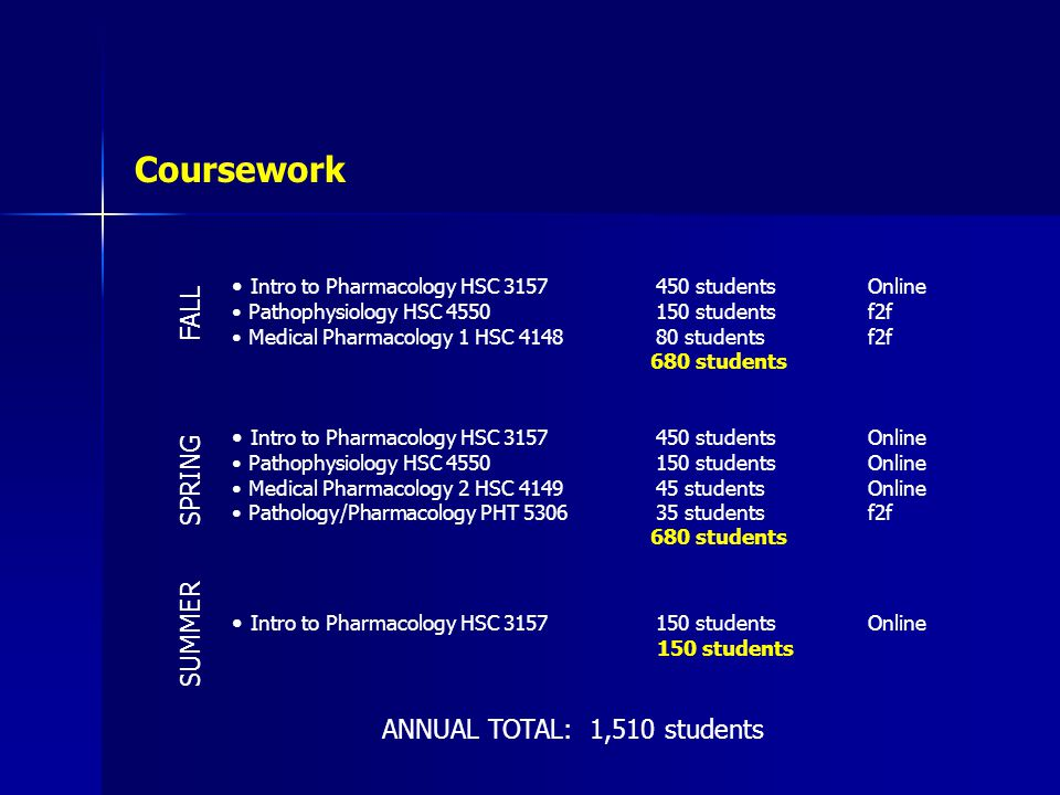 Coursework Intro to Pharmacology HSC studentsOnline Pathophysiology HSC studentsf2f Medical Pharmacology 1 HSC studentsf2f 680 students Intro to Pharmacology HSC studentsOnline Pathophysiology HSC studentsOnline Medical Pharmacology 2 HSC studentsOnline Pathology/Pharmacology PHT studentsf2f 680 students Intro to Pharmacology HSC studentsOnline 150 students FALL SPRING SUMMER ANNUAL TOTAL: 1,510 students