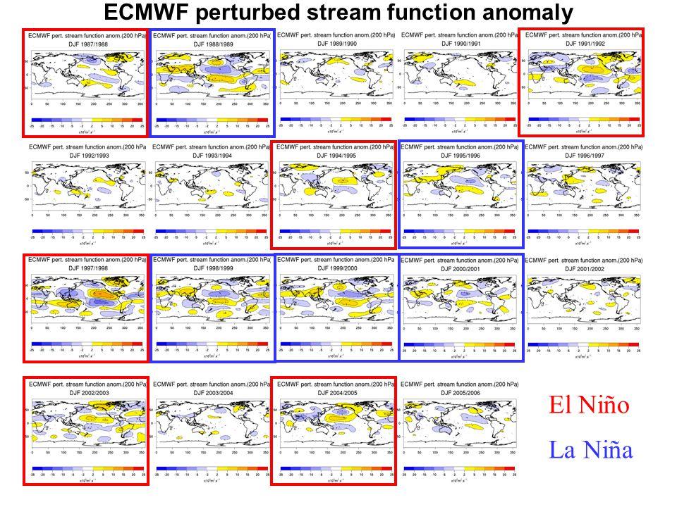 El Niño La Niña ECMWF perturbed stream function anomaly