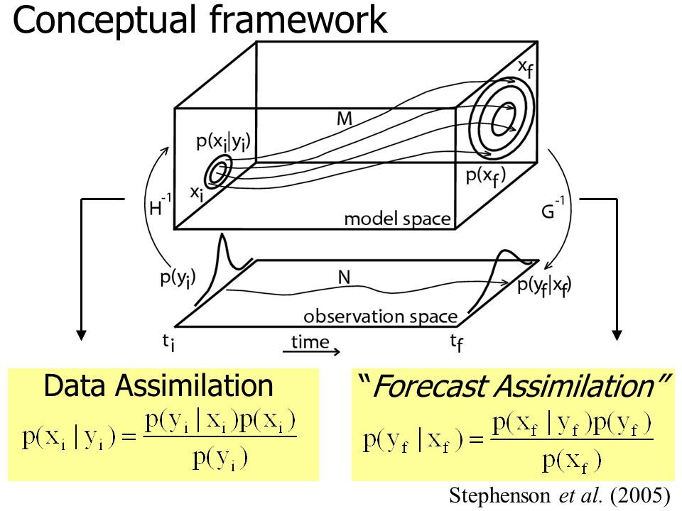 Conceptual framework Data Assimilation Forecast Assimilation Stephenson et al. (2005)