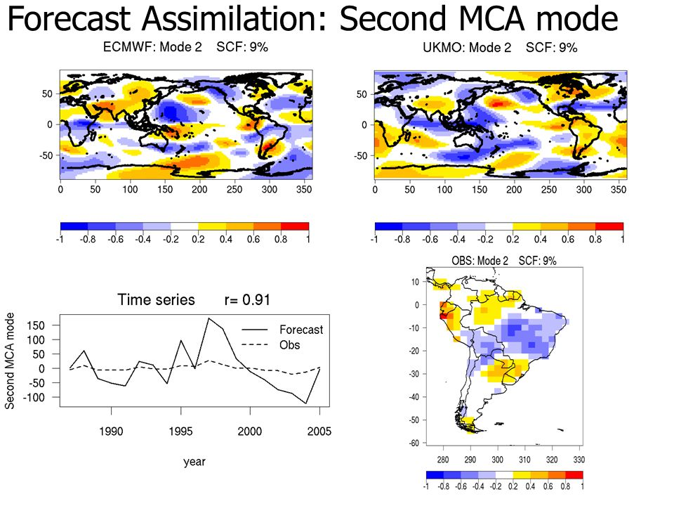 Forecast Assimilation: Second MCA mode
