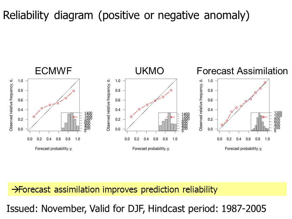 Issued: November, Valid for DJF, Hindcast period: 1987-2005 Reliability diagram (positive or negative anomaly) ECMWFUKMOForecast Assimilation  Forecast assimilation improves prediction reliability