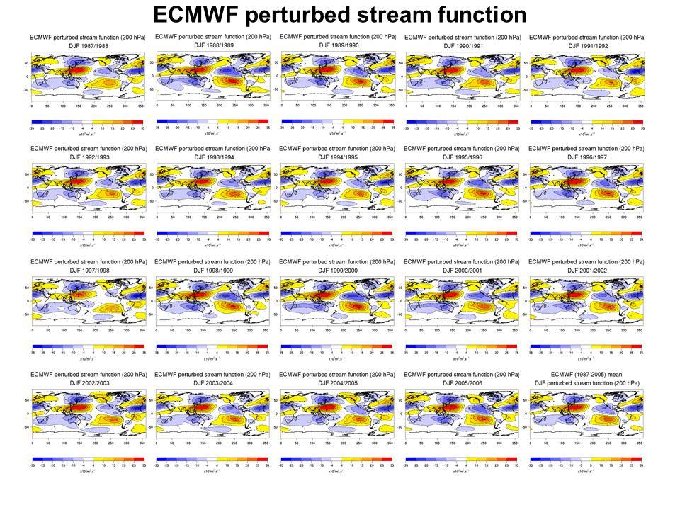 ECMWF perturbed stream function