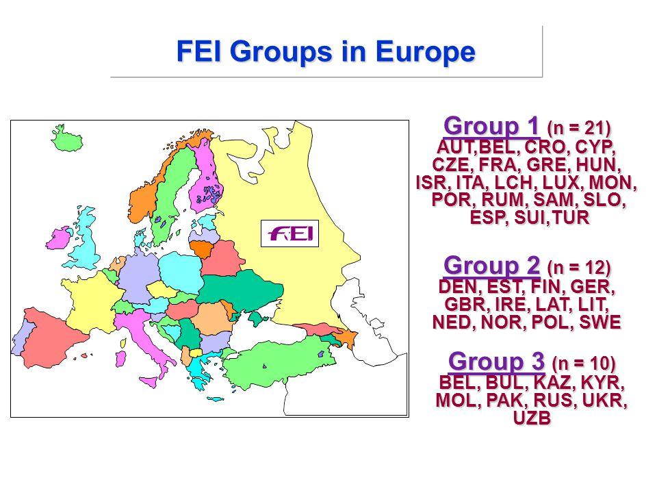 Group 1 (n = 21) AUT,BEL, CRO, CYP, CZE, FRA, GRE, HUN, ISR, ITA, LCH, LUX, MON, POR, RUM, SAM, SLO, POR, RUM, SAM, SLO, ESP, SUI,TUR ESP, SUI,TUR Group 2 (n = 12) DEN, EST, FIN, GER, GBR, IRE, LAT, LIT, NED, NOR, POL, SWE Group 3 (n = 10) BEL, BUL, KAZ, KYR, MOL, PAK, RUS, UKR, UZB FEI Groups in Europe
