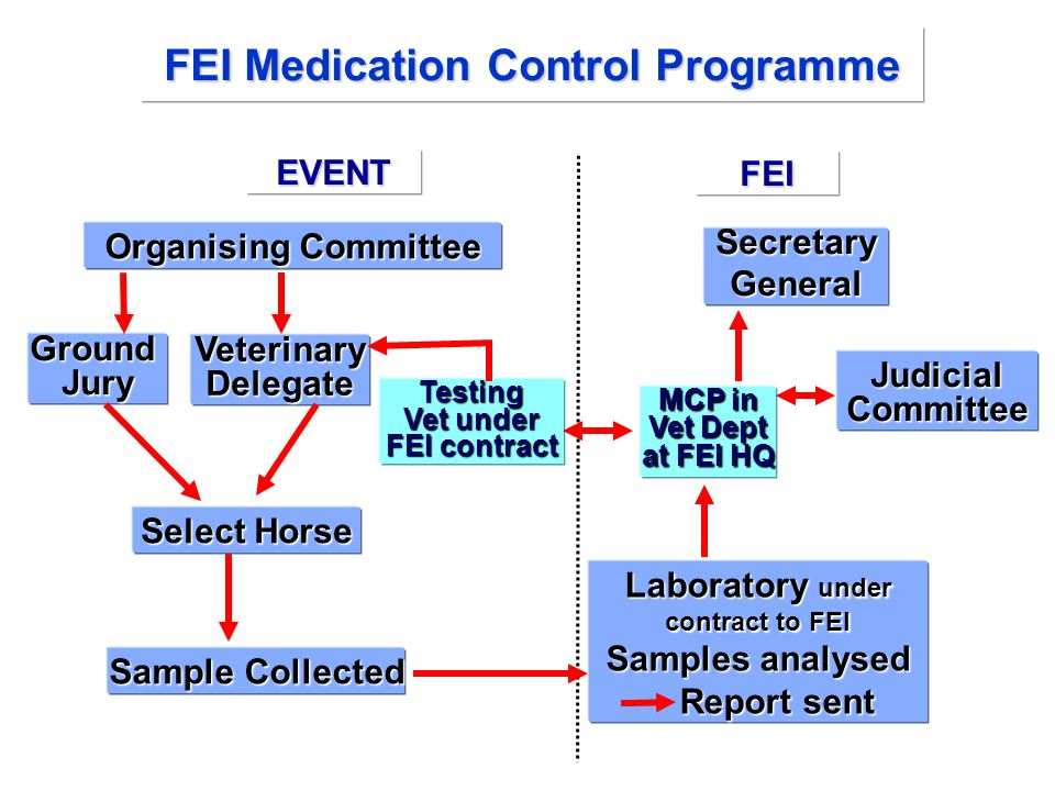FEI Medication Control Programme Organising Committee EVENT GroundJury VeterinaryDelegate Select Horse Sample Collected Laboratory under contract to F
