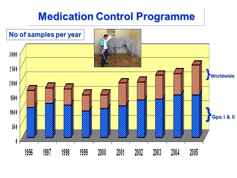 Medication Control Programme } Worldwide } Gps I & II No of samples per year