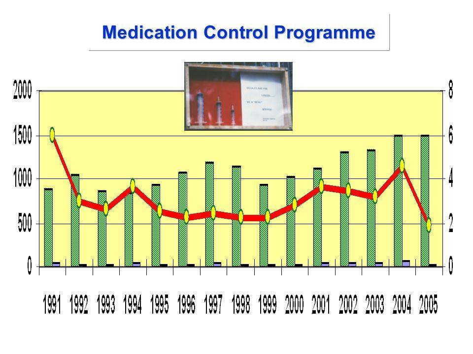 Medication Control Programme