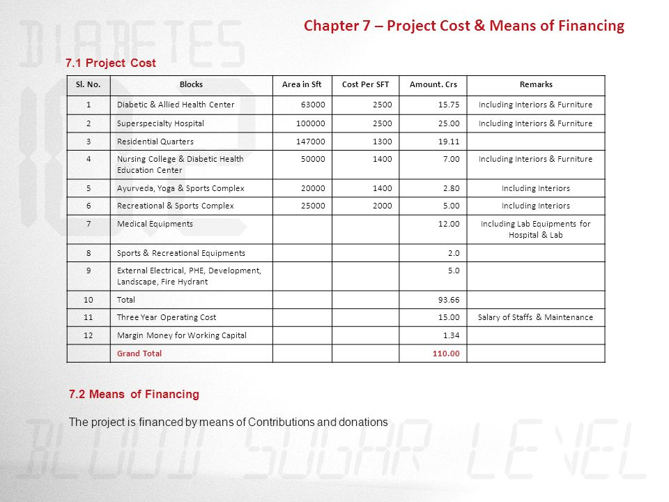 Chapter 7 – Project Cost & Means of Financing Sl. No.BlocksArea in SftCost Per SFTAmount.