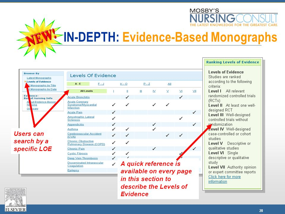 20 IN-DEPTH: Evidence-Based Monographs A quick reference is available on every page in this section to describe the Levels of Evidence Users can search by a specific LOE