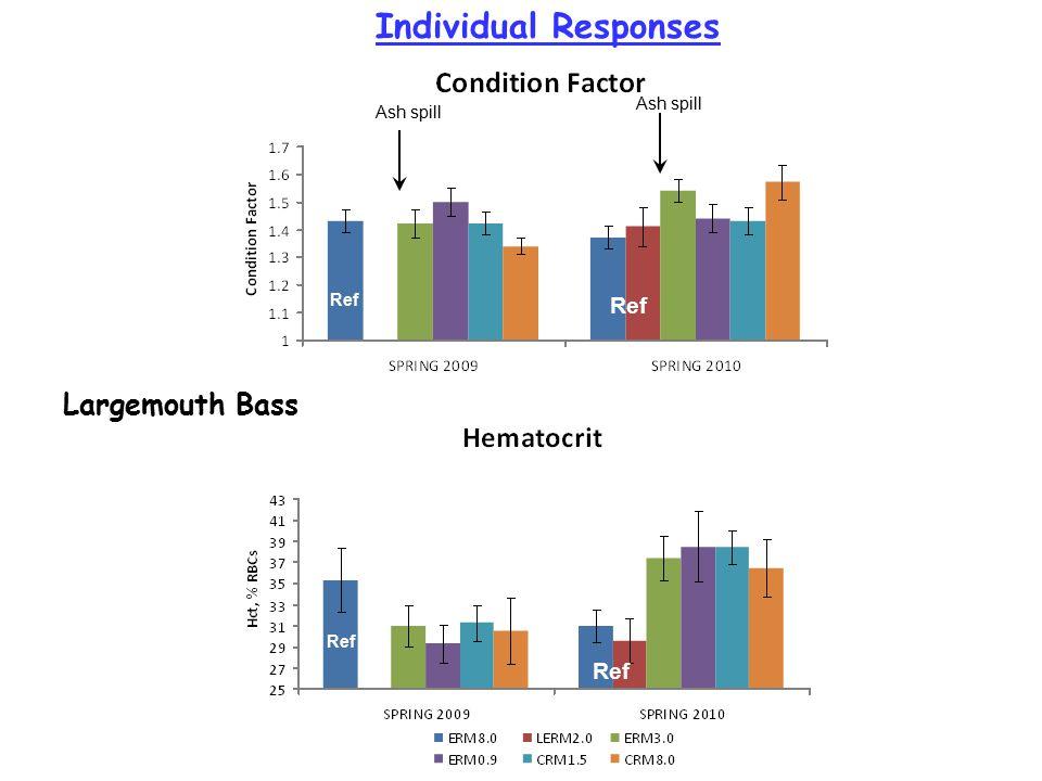 Largemouth Bass Ash spill Individual Responses Ref