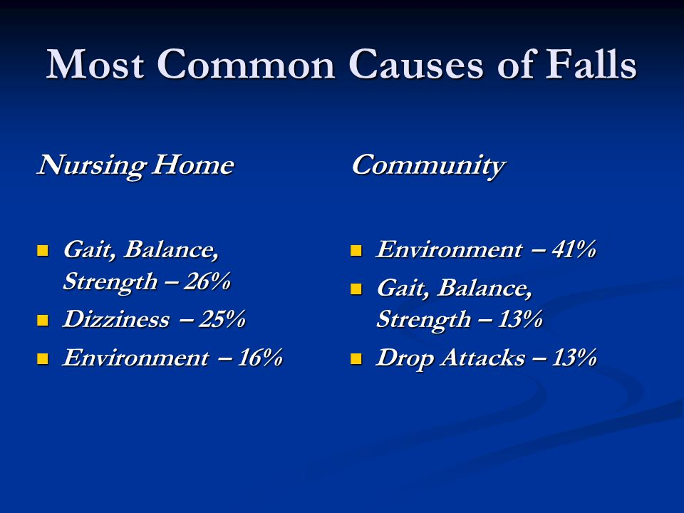 Most Common Causes of Falls Nursing Home Gait, Balance, Strength – 26% Gait, Balance, Strength – 26% Dizziness – 25% Dizziness – 25% Environment – 16%