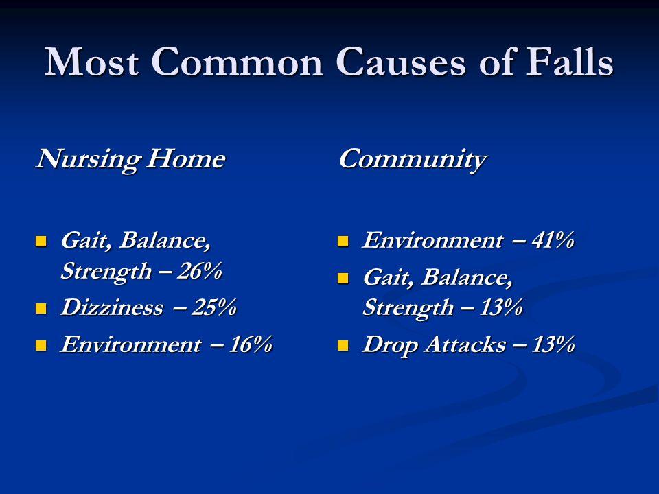 Most Common Causes of Falls Nursing Home Gait, Balance, Strength – 26% Gait, Balance, Strength – 26% Dizziness – 25% Dizziness – 25% Environment – 16% Environment – 16% Community Environment – 41% Gait, Balance, Strength – 13% Drop Attacks – 13%