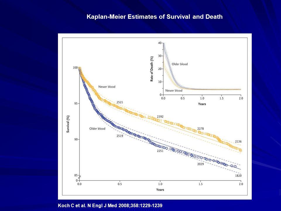 Koch C et al. N Engl J Med 2008;358:1229-1239 Kaplan-Meier Estimates of Survival and Death