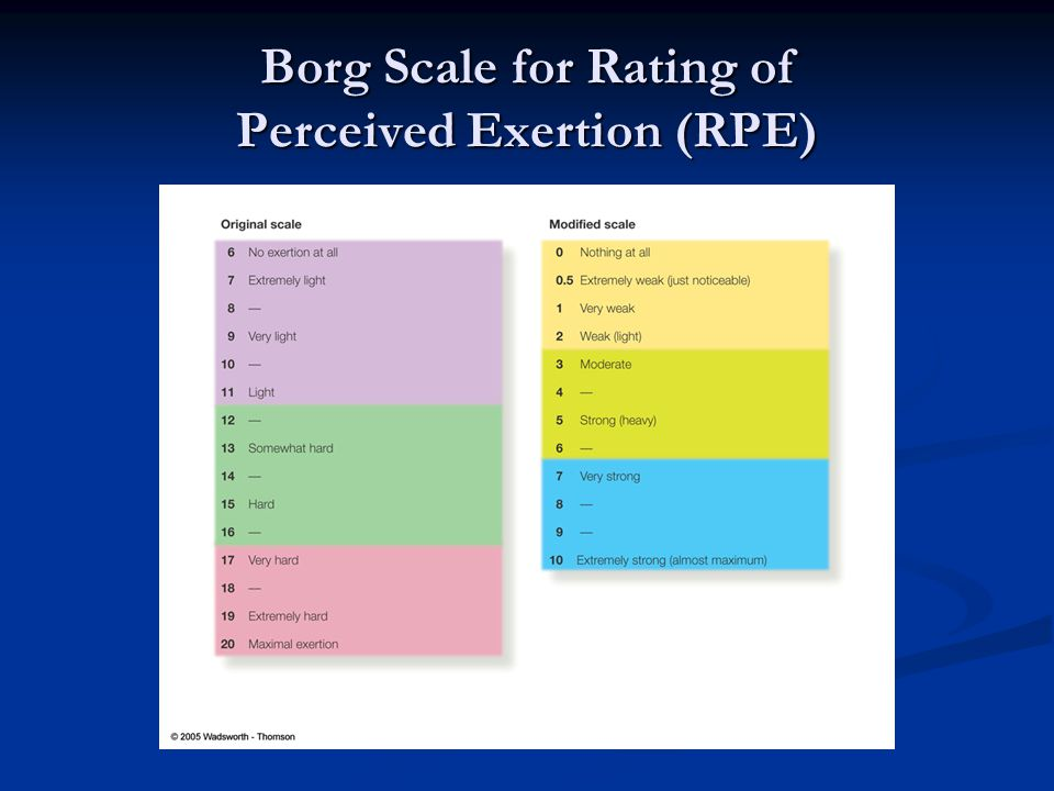 Borg Scale for Rating of Perceived Exertion (RPE)
