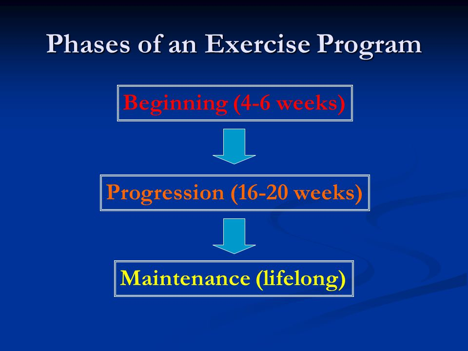 Phases of an Exercise Program Beginning (4-6 weeks) Progression (16-20 weeks) Maintenance (lifelong)