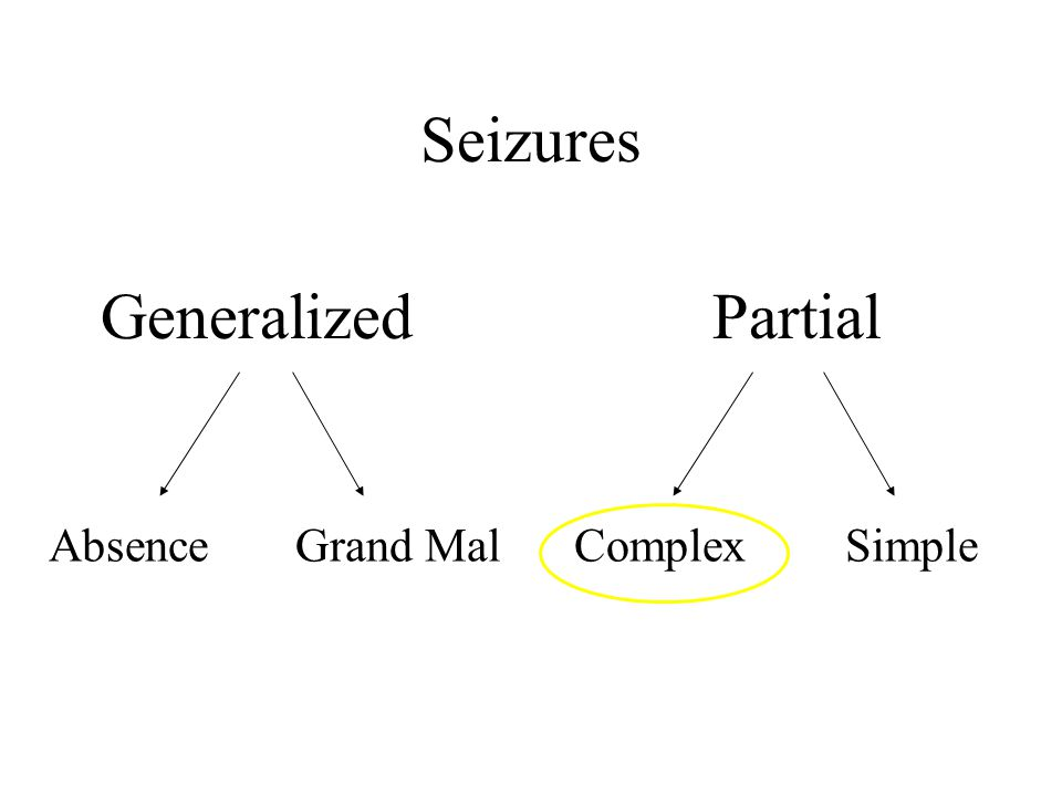 Seizures GeneralizedPartial Grand MalAbsenceComplexSimple