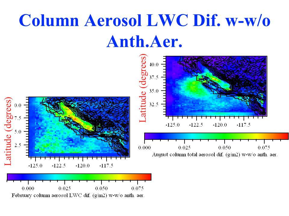 Column Aerosol LWC Dif. w-w/o Anth.Aer. Latitude (degrees)