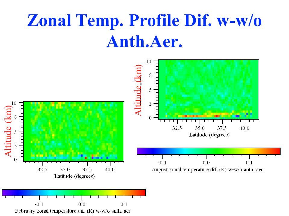 Zonal Temp. Profile Dif. w-w/o Anth.Aer. Altitude (km)