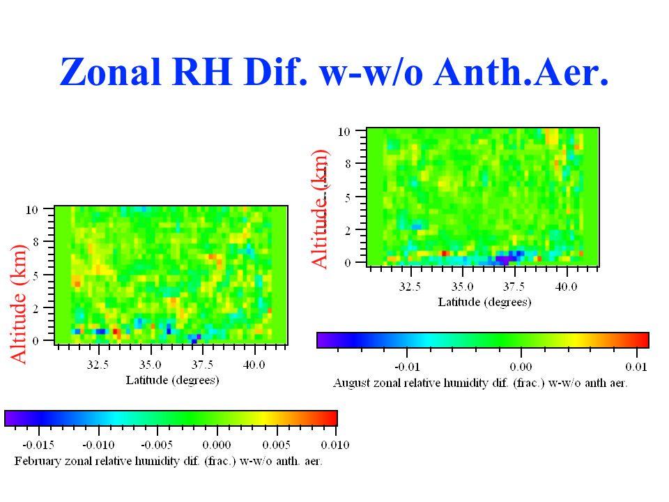 Zonal RH Dif. w-w/o Anth.Aer. Altitude (km)