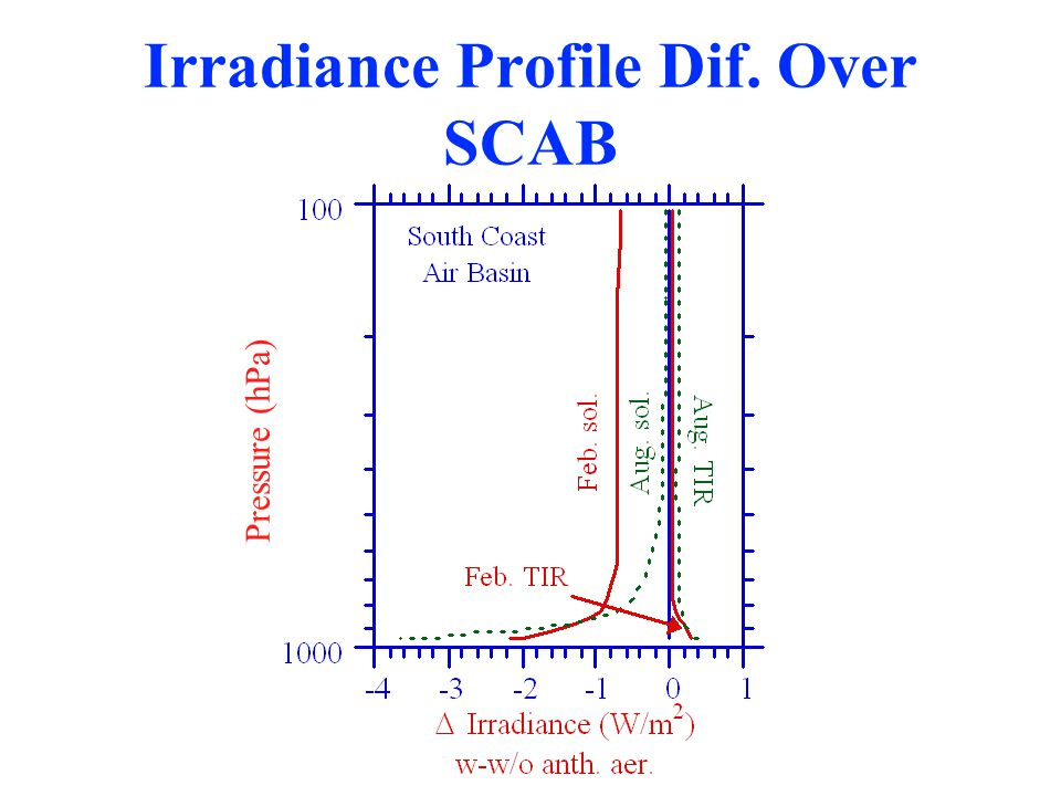Irradiance Profile Dif. Over SCAB Pressure (hPa)