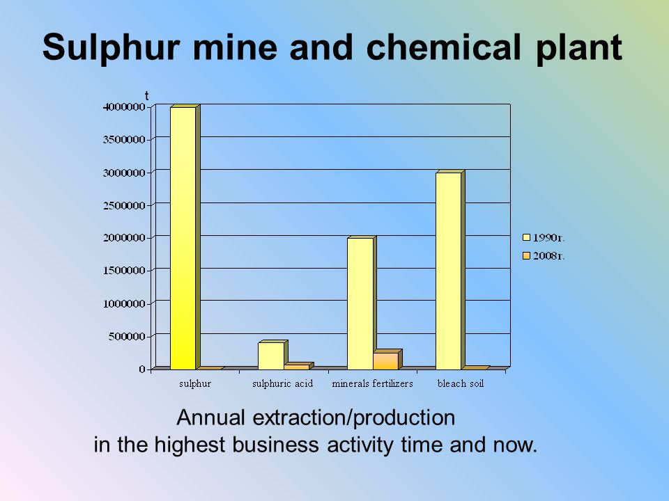 Sulphur mine and chemical plant t Annual extraction/production in the highest business activity time and now.