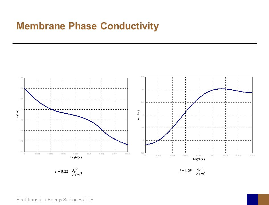 Heat Transfer / Energy Sciences / LTH Membrane Phase Conductivity