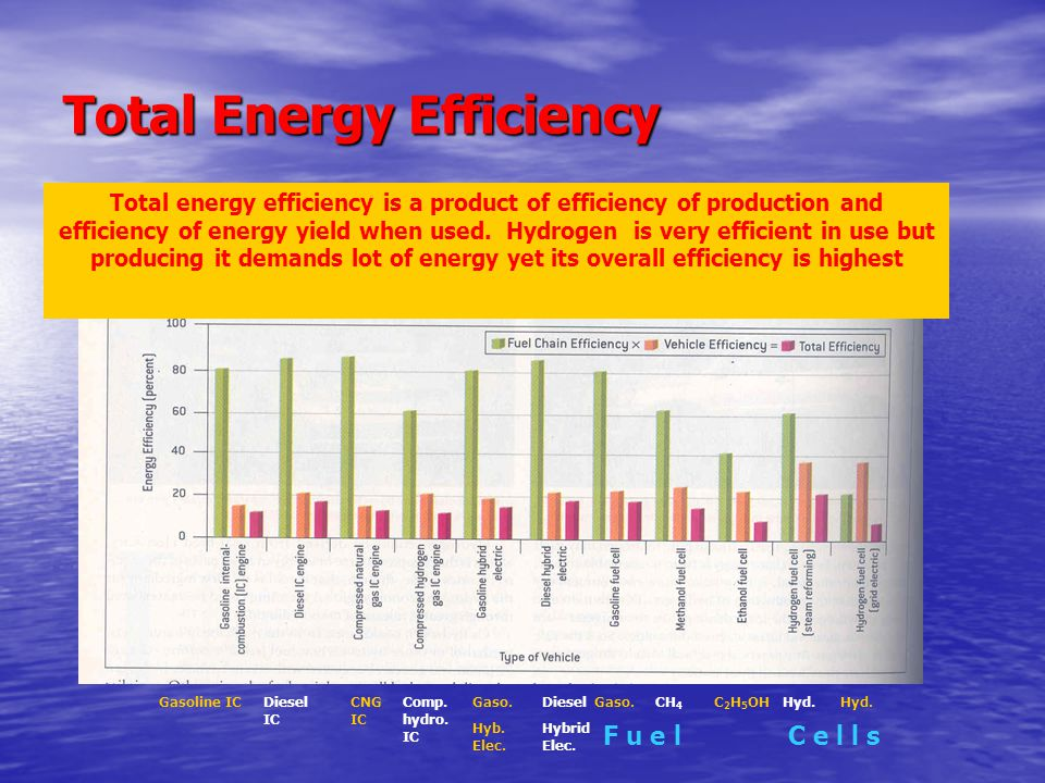 Total Energy Efficiency Total energy efficiency is a product of efficiency of production and efficiency of energy yield when used.