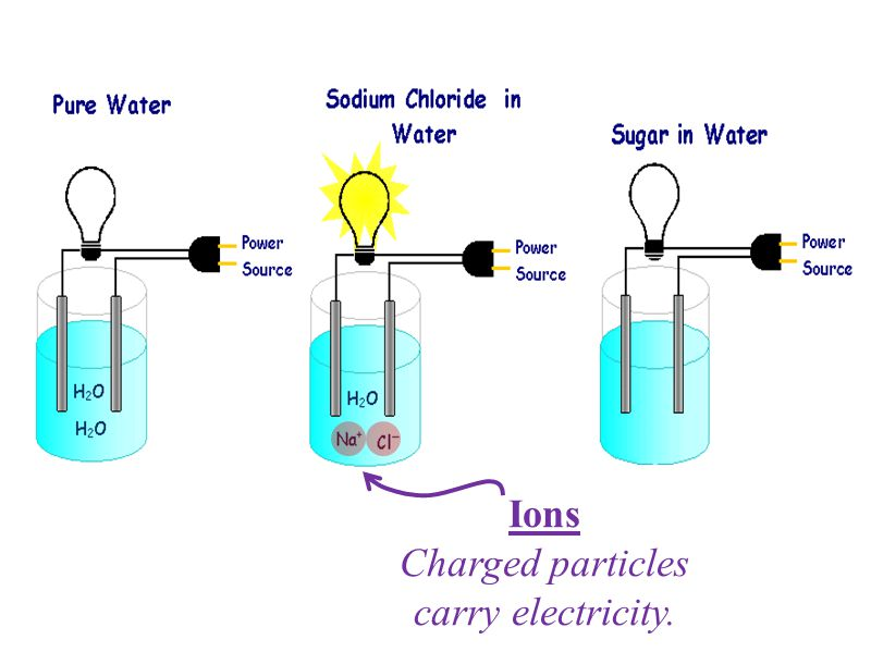 Ions Charged particles carry electricity.