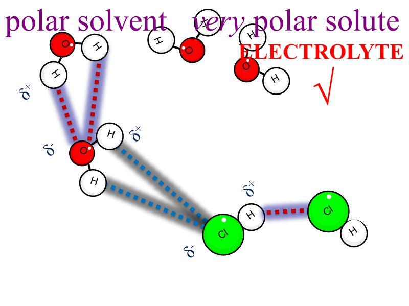 H Cl H O H H O H H H O H H O H δ-δ- δ+δ+ δ-δ- δ+δ+ δ+δ+ ELECTROLYTE √ polar solvent very polar solute