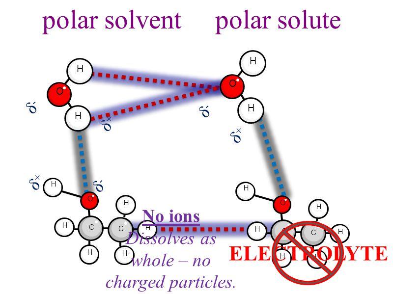 polar solvent polar solute H O H H H H H C C H O H H H H H C C H O H H O H δ-δ- δ+δ+ δ-δ- δ+δ+ δ-δ- δ+δ+ ELECTROLYTE No ions Dissolves as whole – no charged particles.