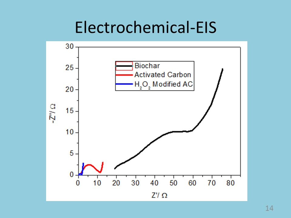 Electrochemical-EIS 14