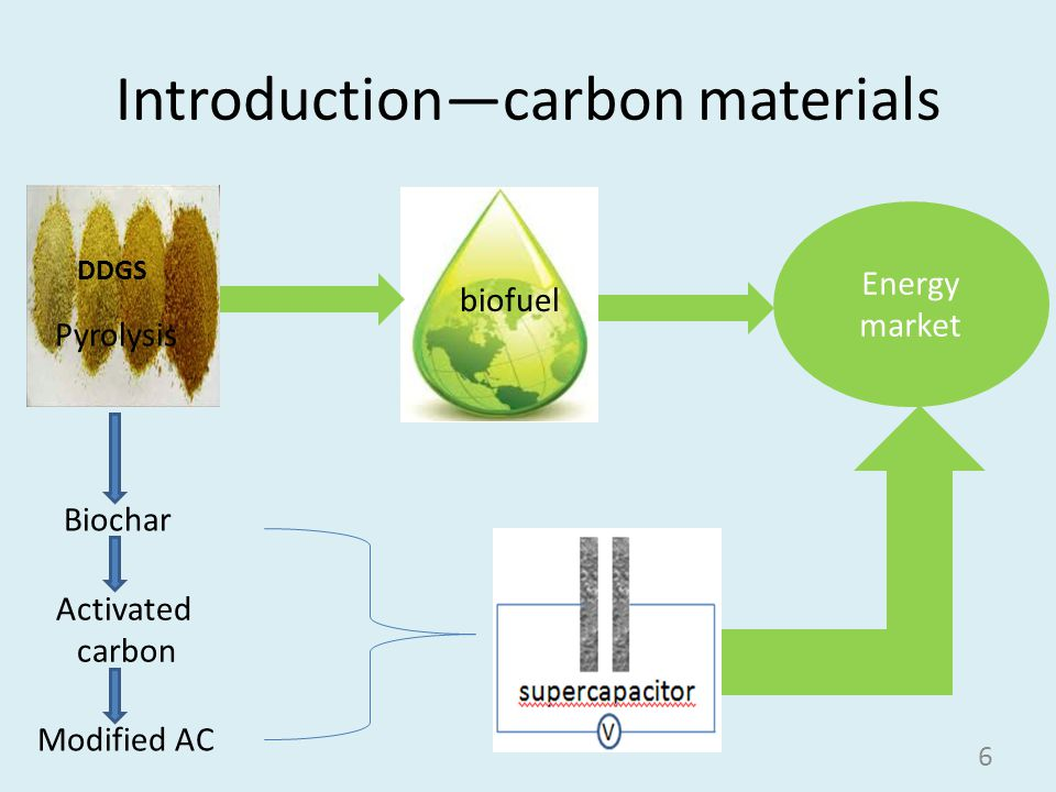 Introduction—carbon materials Pyrolysis biofuel Activated carbon Energy market 6 Biochar Modified AC DDGS