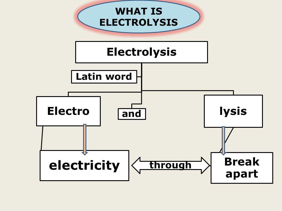 Electro electricity and lysis Break apart through Latin word WHAT IS ELECTROLYSIS