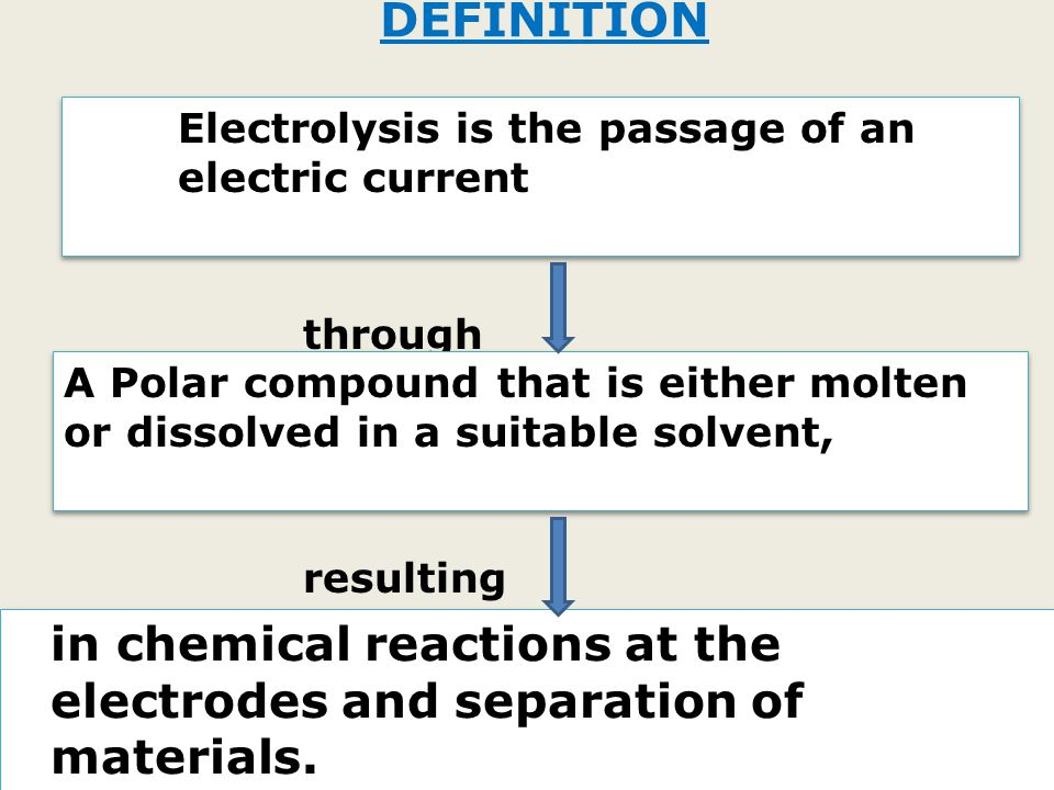DEFINITION through resulting Electrolysis is the passage of an electric current A Polar compound that is either molten or dissolved in a suitable solvent, in chemical reactions at the electrodes and separation of materials.